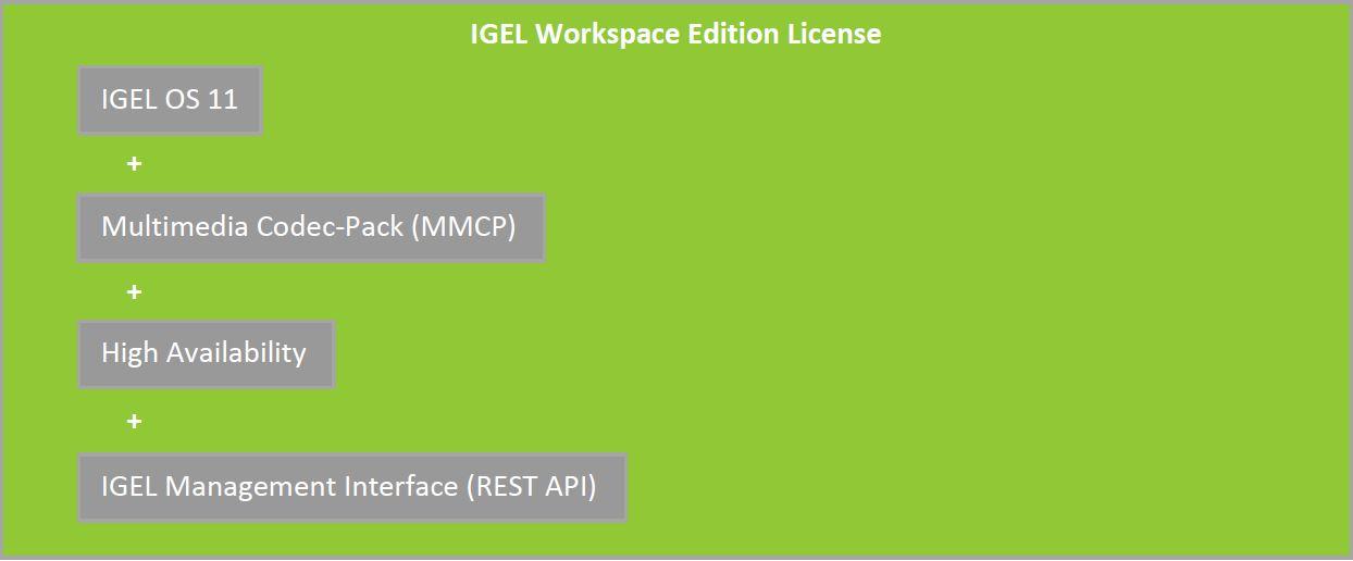 IGEL Workspace Edition License