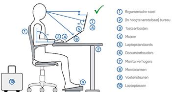 Het belang van een ergonomische werkplek: op de kantoor-, mobiele- en thuiswerkplek